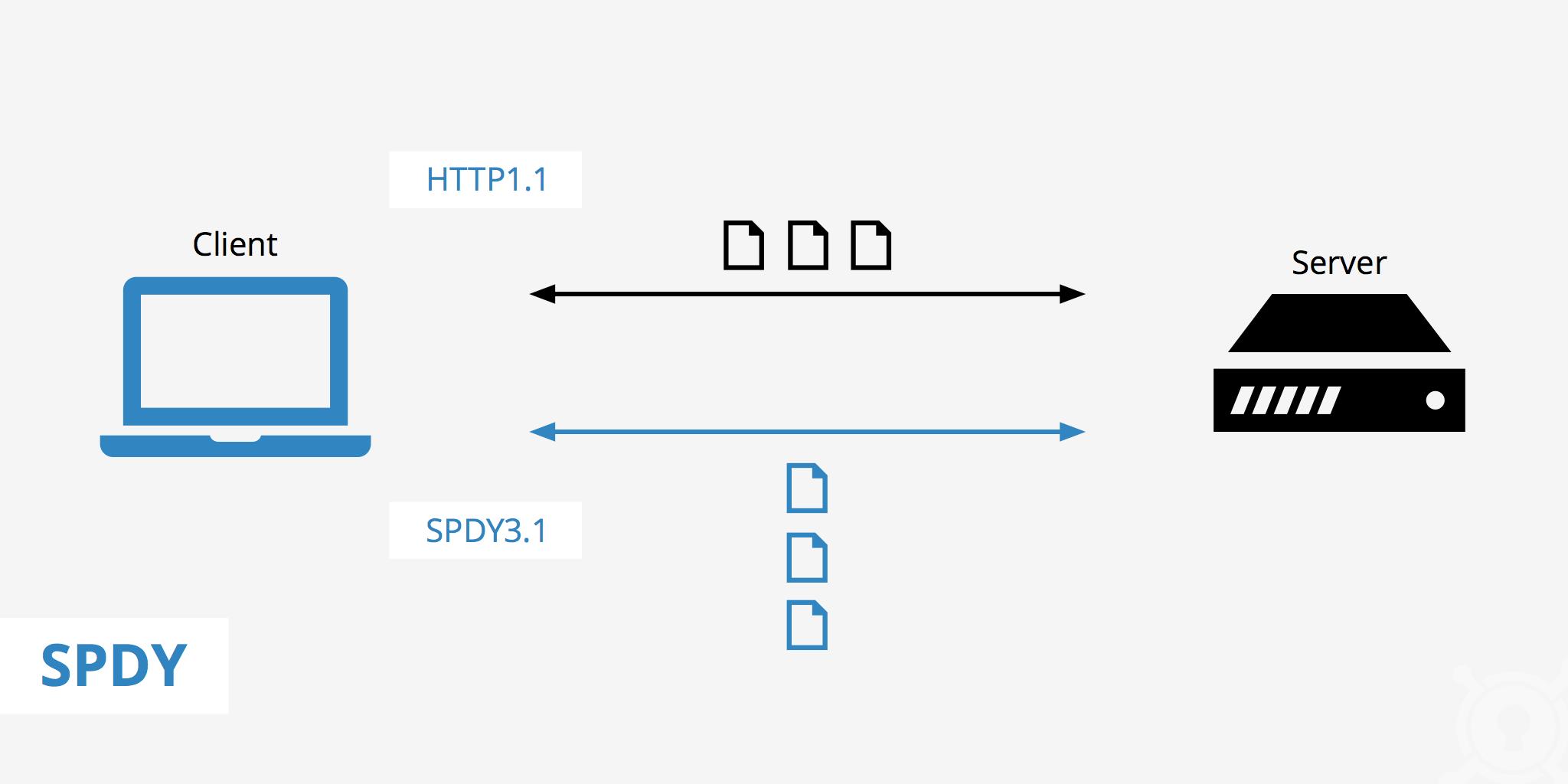 chrome err_spdy_protocol_error