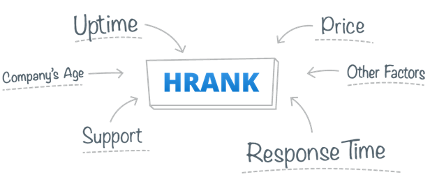 hrank e1529176853231 - HRANK:  Search for the Right Shared Hosting Provider