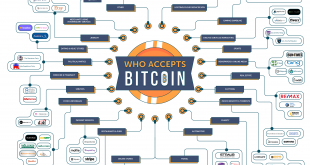 jan 22 2018 who accepts bitcoin 01 11 310x165 - Bitcoin, The Number One Cryptocurrency – Who Accepts It As A Form Of Currency?