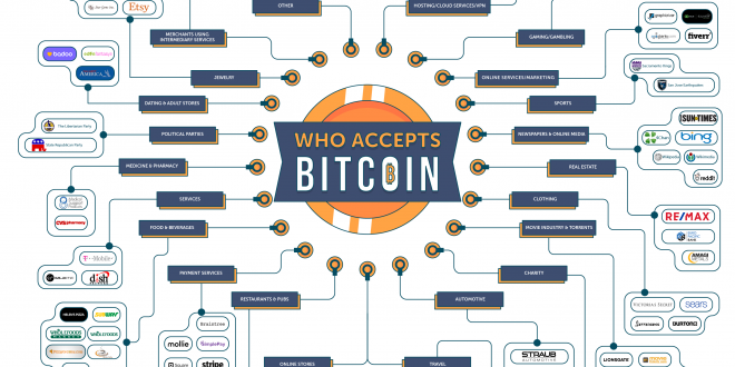 Bitcoin, The Number One Cryptocurrency – Who Accepts It As A Form Of Currency?