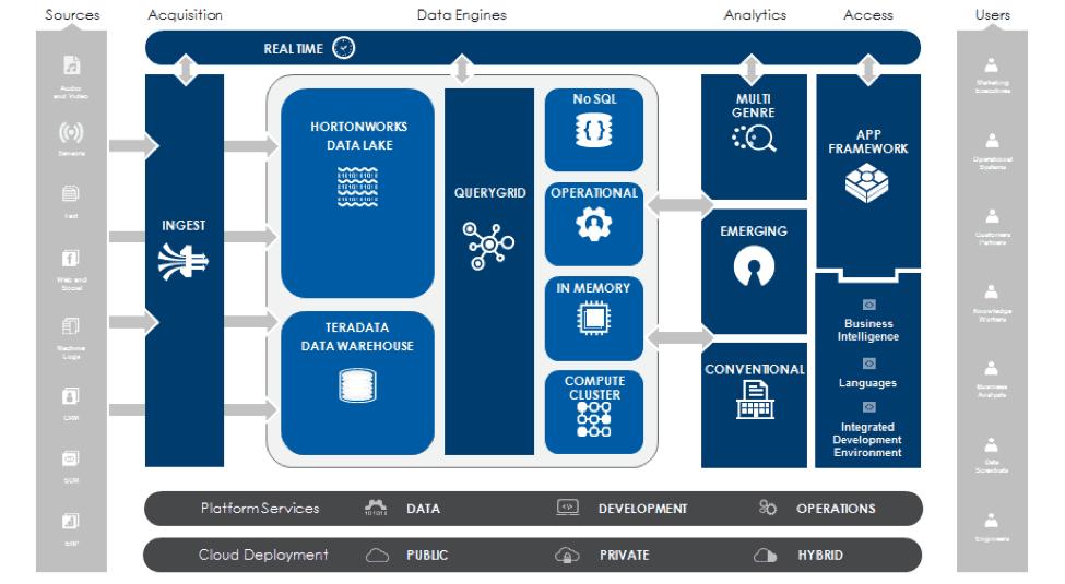 teradata chart - TERADATA: The Solution for Big Data Support
