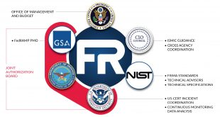 fedramp governance 310x165 - NIST 800-53 and FedRAMP FISMA