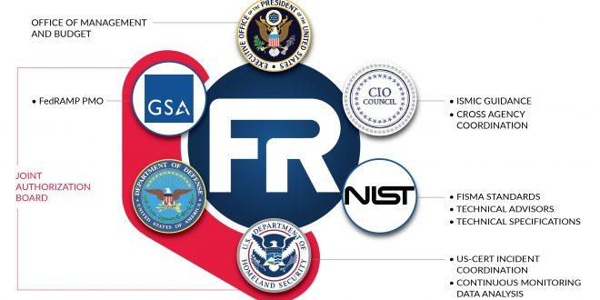 fedramp governance 660x330 - NIST 800-53 and FedRAMP FISMA
