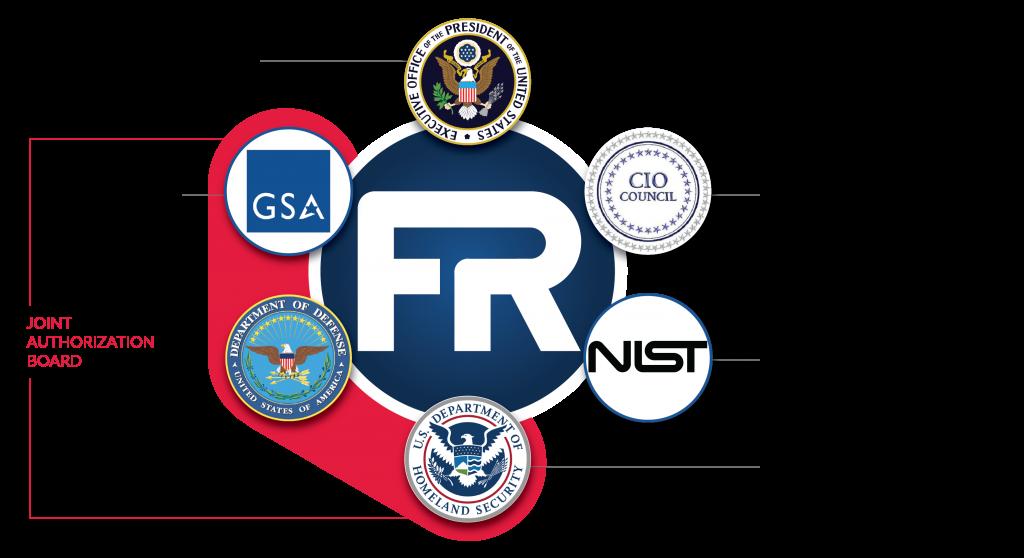fedramp governance1 1024x558 - NIST 800-53 and FedRAMP FISMA