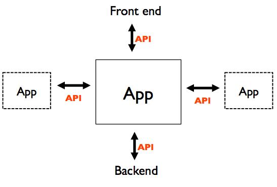 api20integration31 - 5 Standard Errors Developers Make During API Testing