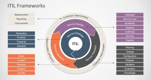 7317 01 itil frameworks 16x9 11 310x165 - Answering the most burning questions related to the ITIL certification