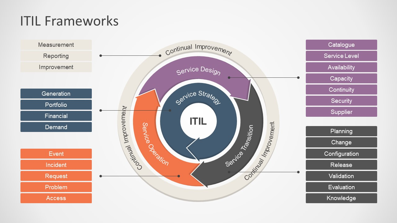 7317 01 itil frameworks 16x9 11 - Answering the most burning questions related to the ITIL certification