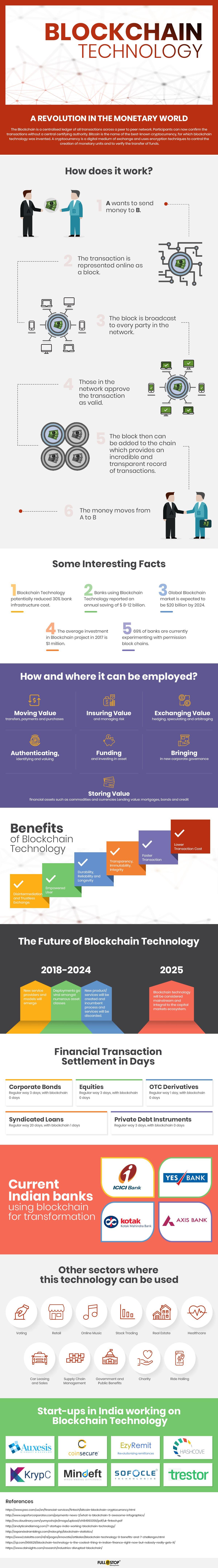 blockchain technology - About Blockchain Technology