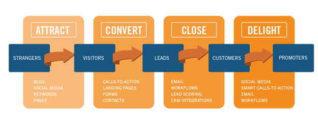 inboundmarketing3 - What is Inbound Marketing and Why it Matters?