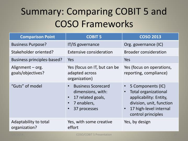 summary comparing cobit 5 and coso frameworks n1 - What are the differences between COBIT and COSO