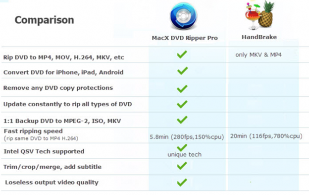 whymacxdvdcomparison - MacX DVD Ripper Pro: The Best DVD Ripper Givaway