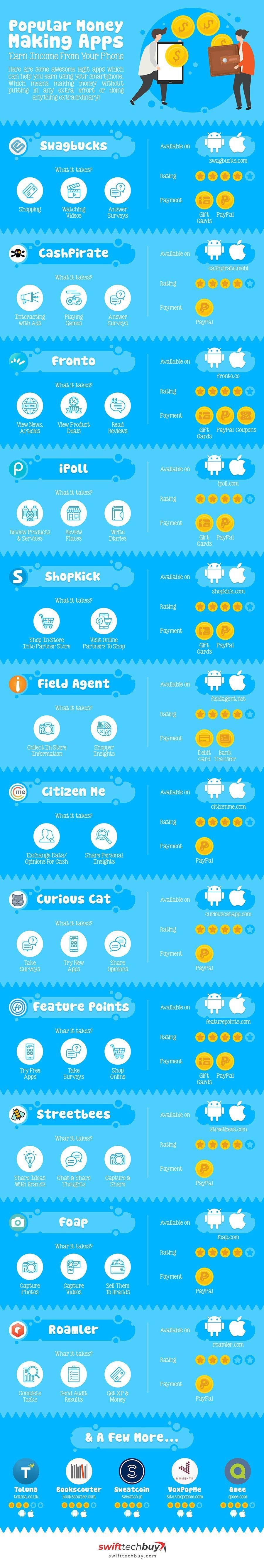 SwiftTechBuy IG MoneyMakingApps - Money Making Apps