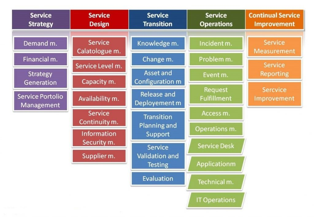 asdaf31 1024x708 - Key Differences Every IT Professional Must Know: ITIL 2011 vs. ITILv3