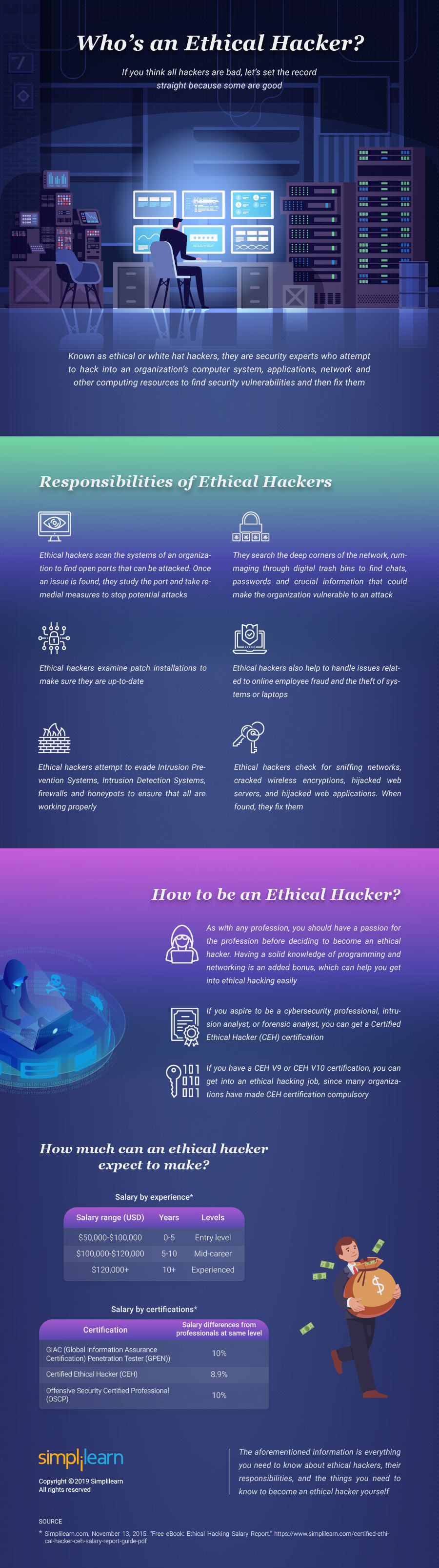 who is an ethical hacker - The Easiest Way to Learn Ethical Hacking