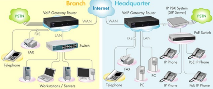 pbx2 - Business VoIP vs Traditional PBX Systems