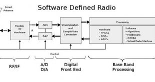 article-2014july-software-defined-radios-fig1[1]