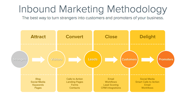 hubspot2 - All About Hubspot Inbound Marketing Methodology