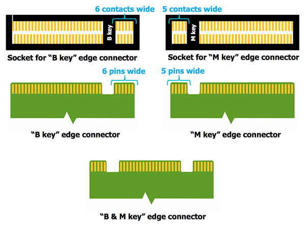 M.2 keying lsi1 - Ultimate Guide to Fast NVMe and SSD Drives and Interfaces